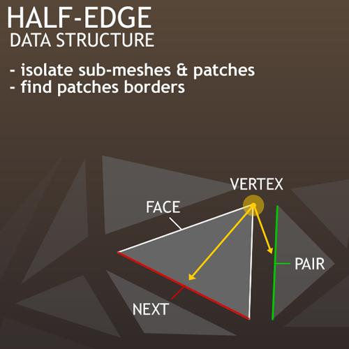 half edge